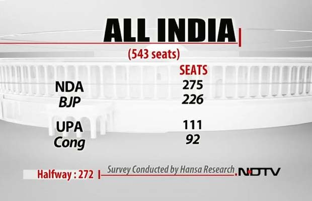 NDTV opinion poll: BJP likely to sweep Delhi